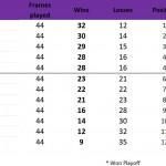 2018 Ladies Trials - Top 20 Results